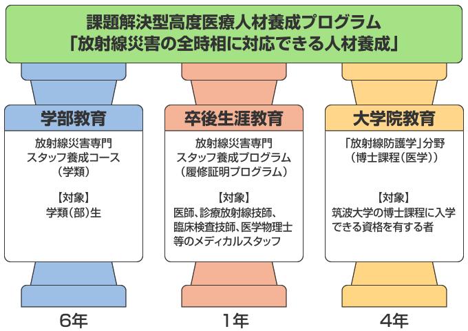 図:3つの教育プログラム