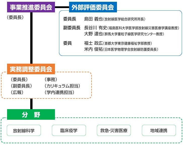図:組織体制